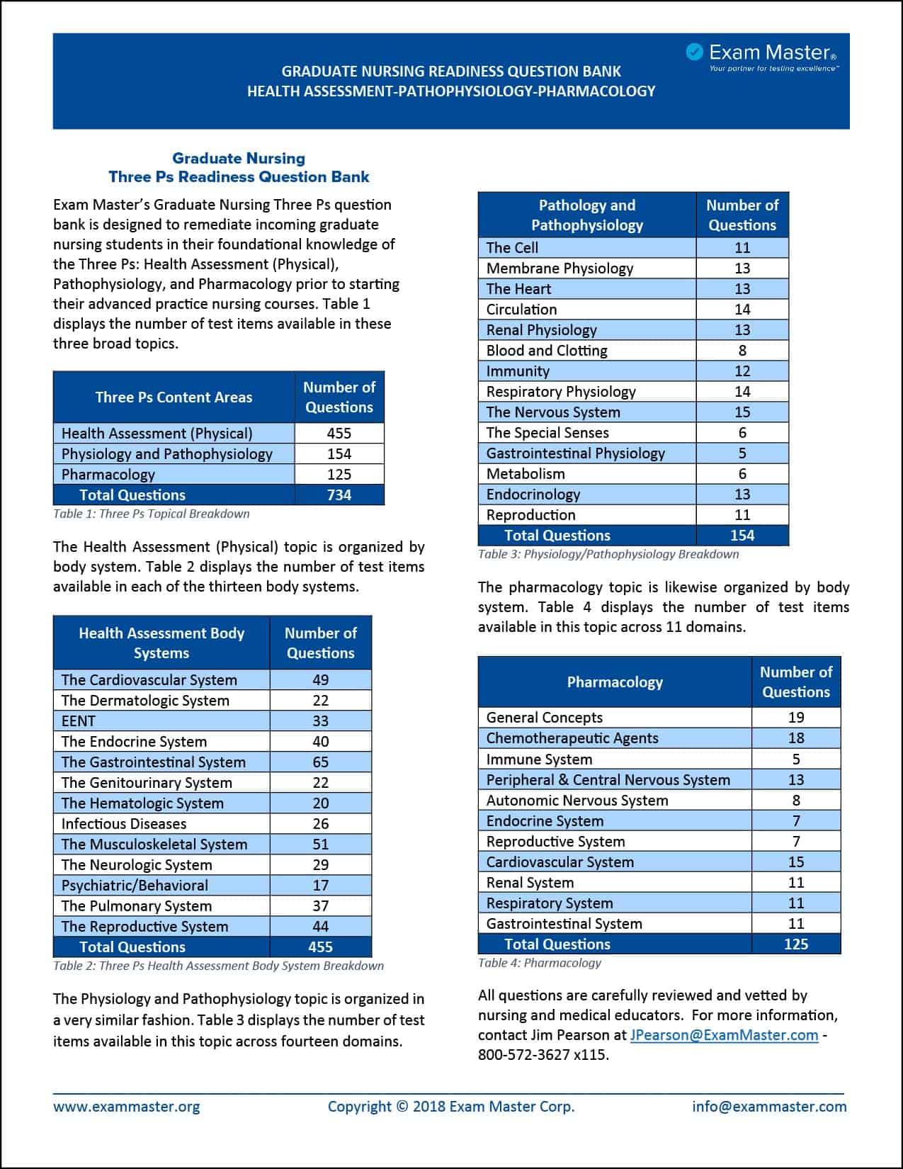 Graduate Nursing 3 Ps Readiness Question Bank Data Sheet